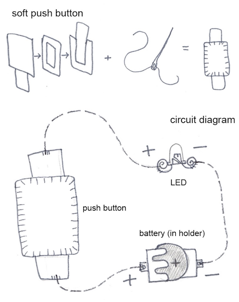 soft button diagram